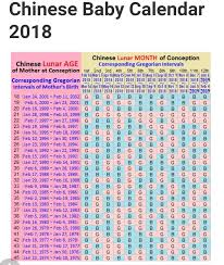 Chinese Calendar Gender Prediction Chart 2015 Pin On Babies
