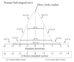 Standard Deviation Chart Z Score Z Scores Standard Scores
