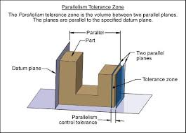 parallel planes symbol. parallelism tolerance zone parallel planes symbol