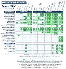 6 Panel Drug Test Cup Identify Diagnostics Clia Waived