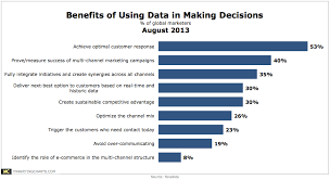 Top Charts August 2013 Top Benefits Of Data Driven Decision Making Chart
