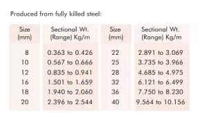 Barbell Length Chart What Is The Weight Of A 12 Mm Steel Bar Quora