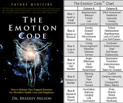 Kinesiology Emotion Chart Emotion Code And Body Code Tensegrity Chiropractic