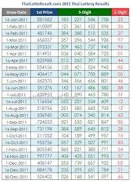 Lottery Chart Result Thai Lottery Results Lotto Tips 2011 Thai Lottery Results