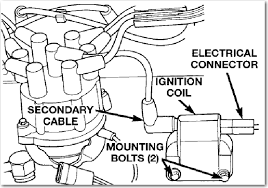 1997 jeep cherokee spark plug litre distributor cap the plug wires if you have any more questions or need any more diagrams please don t hesisitate to ask thanks again jhoop