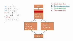Constant Propagation In Compiler Design Optimization And Code Generation 8 23 11 2 Topic Videos