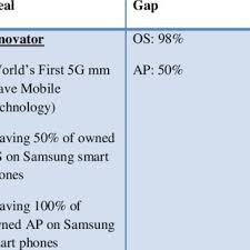 Samsung Organization Chart 10 Download Scientific Diagram