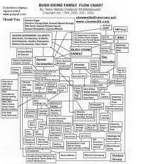 Freemason Organization Chart U S Government Aka Federal Mafia Free Masons Symbols And