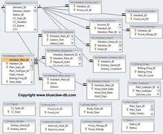 Relational Databases Example 59 Best Database Design Images Free Printables Cv Template Order