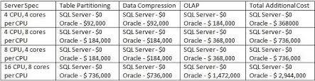 sql server 2016 editions comparison chart oracle vs sql server face off microsoft sql cheaper