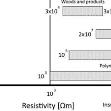 Electrical Resistivity Chart Of Various Material Classes