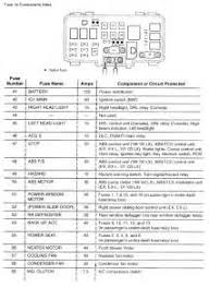 honda odyssey fuse box diagram honda image similiar 2008 honda odyssey fuse keywords on honda odyssey 2005 fuse box diagram