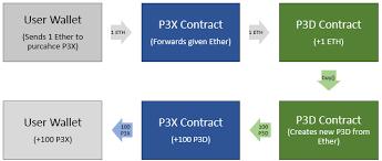 P3x Proof Of Weak Hands 3d Extended
