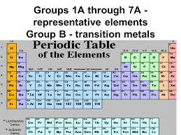 Group 1a Periodic Table Groups 1a Through 7a Representative ...
