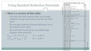 Unit 5 Redox Reactions Oxidation And Reduction A