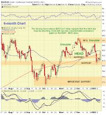 Kitco Gold Chart 6 Months Kitco Commentaries Clive Maund