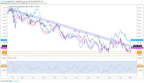 Brazilian Real Chart Will The Brazilian Real Be The Strongest Em Currency In 2019