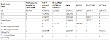 Visa Bulletin Priority Date Chart Uscis Allows Employment Based Green Card Applicants To Use