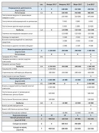 Финансовый план компании Бюджет движения денежных средств cash flow  Бюджет движения денежных средств