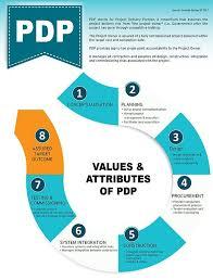 Gamuda Organization Chart Pdp Way To Building Public Infrastructure Gamuda Berhad