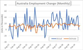 Aud Vs Usd Historical Chart Aud Usd Australian Dollar Turns To Jobs Data Rba Cut Odds