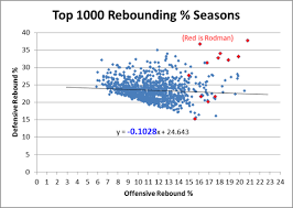 Rebounder Comparison Chart The Case For Dennis Rodman Guide Skeptical Sports Analysis