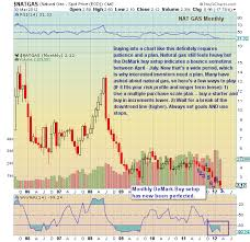 Ng Price Chart Chartology Natural Gas Records Monthly Buy Setup See It