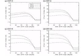 Simulated Swir Ir1 As A Function Of The Solar Zenith Angle The