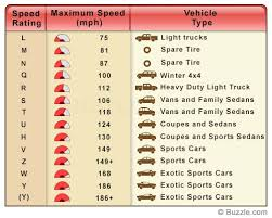 Tire Speed Rating Codes