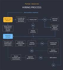 Project Work Flow Chart Template Free Tree Diagram Maker Decision Tree Maker Visme