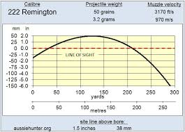 222 Trajectory Chart 222 Remington Aussiehunter