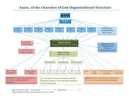 Youth Ministry Organizational Chart Organizational Structure Flow Chart Association Of The