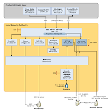 Credentials Processes In Windows Authentication Microsoft Docs