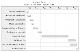 Chart Documentation Format Json Data Format