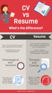 Cv Versus Resume What Is The Difference Between A Curriculum Vitae And Resume 12