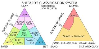 Sand Silt Clay Size Chart Usgs Open File Report 2006 1195 Nomenclature