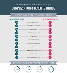 Compensation And Benefits Compensation Benefits Trends Accounting Services Audit