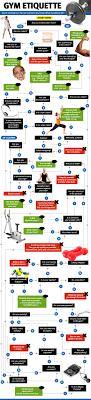 Gym Etiquette Flow Chart Bodybuilding Com Forums