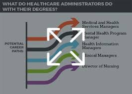 What Do Healthcare Administrators Do Online Masters In Healthcare Administration Online Mha