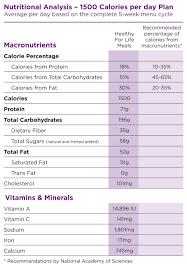 Indian Vegetarian Food Calories Chart 1500 Calorie Vegetarian
