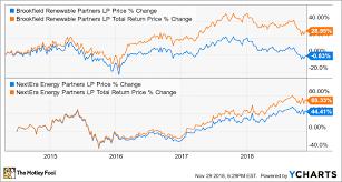 Stock Comparison Chart Forget Nextera Energy Partners Brookfield Renewable