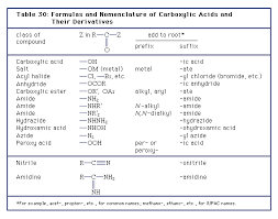 Aliphatic Conversion Chart Carboxylic Acid Structure Properties Formula Uses