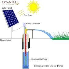 Solar Panel Price
