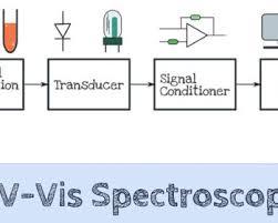 Uv Spectroscopy Applications Archives Microbiology Notes