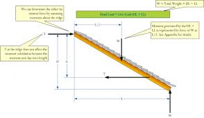 Hip Rafter Size Chart Uk The Mathematics Of Rafter And Collar Ties Math Encounters Blog