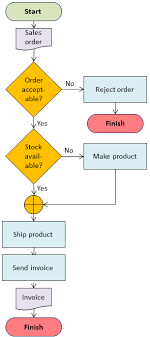 Pictorial Flow Chart Flowchart Start Shape Flow Chart Pictures To Pin On