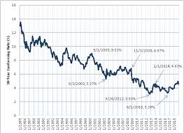30 Year Mortgage Rate Chart Historical Historical Chart Of 30 Year Mortgage Rates Best Mortgage