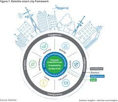 Smart City Overview Deloitte Insights