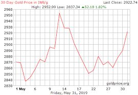 Gold Price Chart In Rupees Gold Price In Indian Rupees