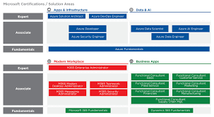 Microsoft Certification Path Chart Microsoft Role Based Certifications Training Courses New